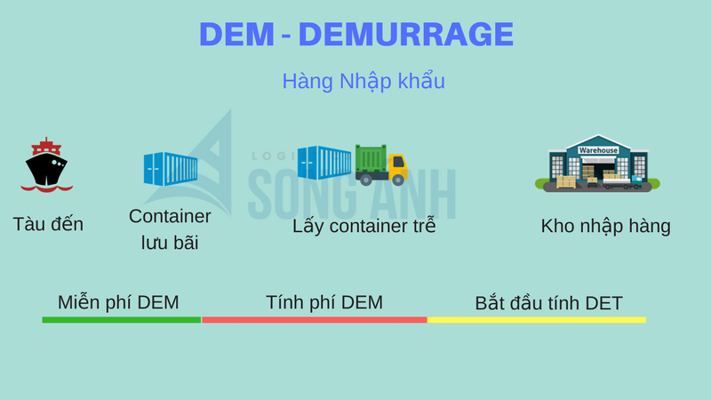 DEM trong hàng nhập khẩu