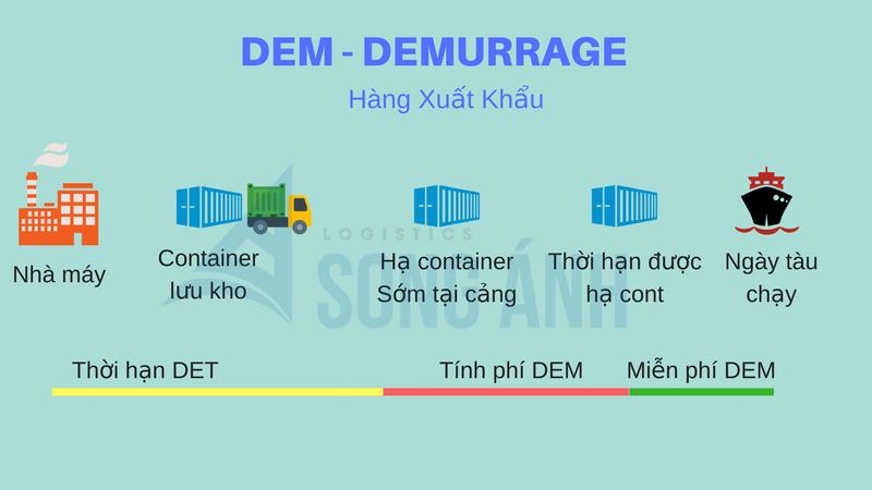 DEM trong hàng xuất khẩu