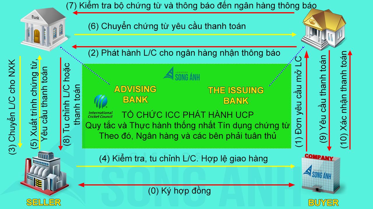 Quy trình thanh toán LC